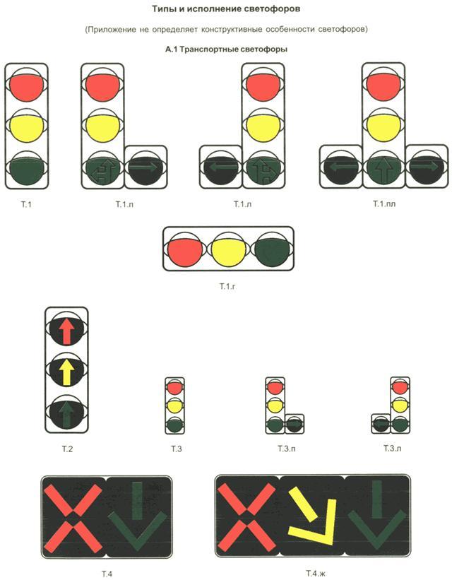 Светофоры дорожные. Типы и