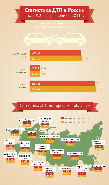 Статистика ДТП с января по сентябрь 2 15 года - 1Gai ru