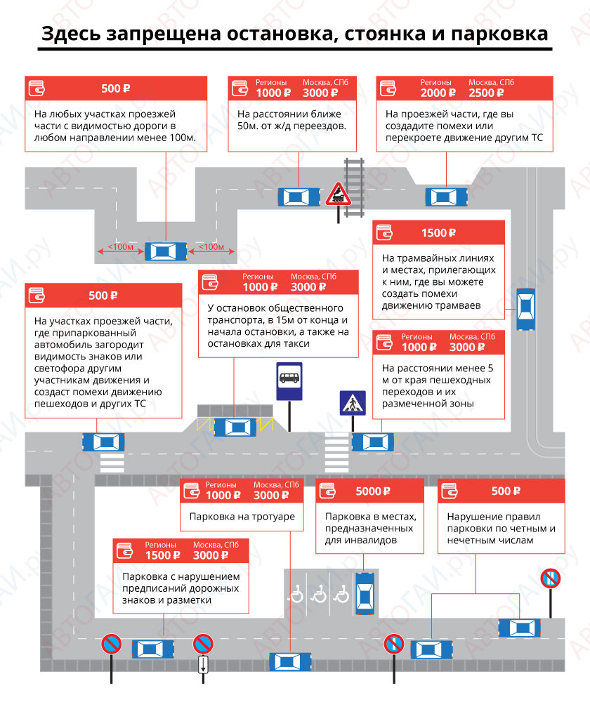 Какие ограничения по парковки автомобиля